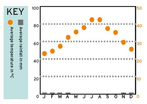 Dubai weather, Average temperatures and rainfall